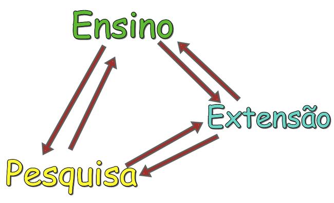Interligação entre Ensino, Pesquisa e Extensão